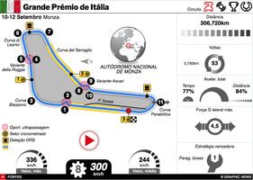 F1: GP de Itália 2021 interactivo infographic