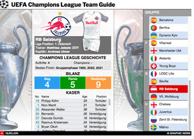 FUSSBALL: UEFA Champions League 2021-22 Team Guide interactive infographic