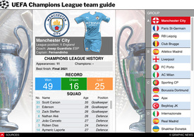 SOCCER: UEFA Champions League 2021-22 team guide interactive (1) infographic
