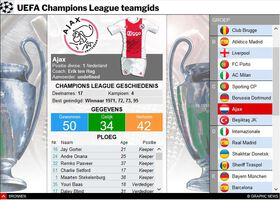 VOETTBAL: UEFA Champions League 2021-22 teamgids infographic