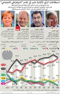 """انتخابات: استطلاعات الرأي الألمانية تشير إلى تقدم """"الديمقراطي الاجتماعي"""" infographic"""