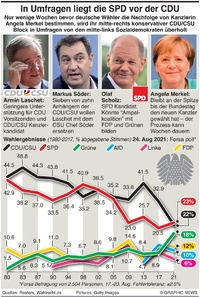 WAHLEN: Deutsche SPD in Umfragen vor der CDU infographic