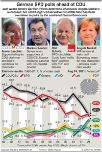 ELECTIONS: German SPD polls ahead of CDU infographic