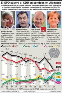 ELECCIONES: El SPD alemán supera al CDU en sondeos infographic