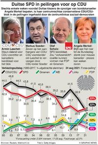 VERKIEZINGEN: Duitse SPD in peilingen voor op CDU infographic