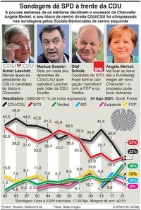 ELEIÇÕES: Sondagens dão SPD à frente da CDU na Alemanha infographic
