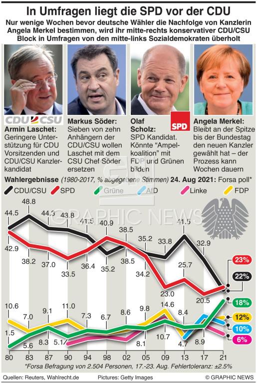 Deutsche SPD in Umfragen vor der CDU infographic