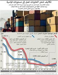 أعمال: تكاليف شحن الحاويات تصل إلى مستويات قياسية infographic