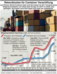 WIRTSCHAFT: Kosten für Container Shipping infographic
