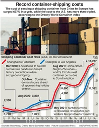 BUSINESS: Container-shipping costs infographic