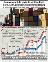 NEGOCIOS: Costos de embarques en contenedores infographic