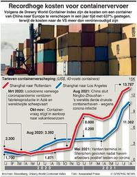 BUSINESS: Kosten containervervoer infographic