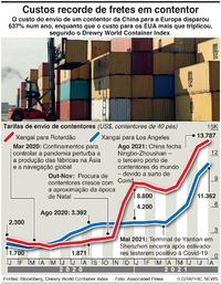 NEGÓCIOS: Custos de frete em contentor infographic