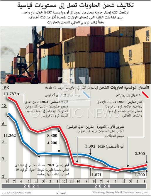 تكاليف شحن الحاويات تصل إلى مستويات قياسية infographic