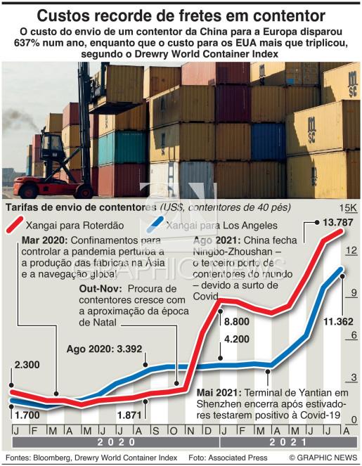 Custos de frete em contentor infographic