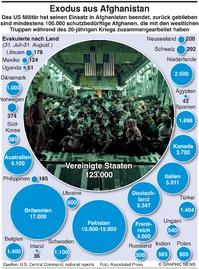 MILITÄR: Exodus aus Kabul (1) infographic