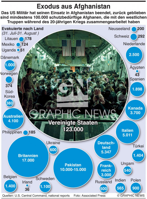 Exodus aus Kabul (1) infographic