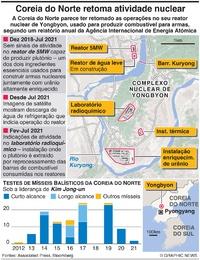 COREIA DO NORTE: Atividade no reator nuclear de Yongbyon infographic