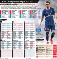 FUSSBALL: UEFA Champions League Gruppenphase Spiele 2021 -22 infographic