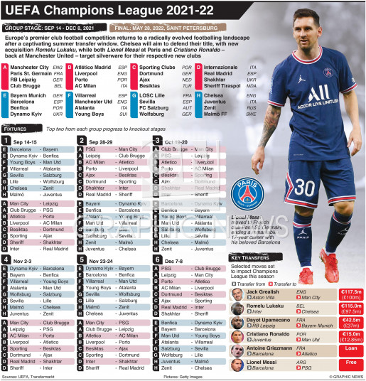 UEFA Champions League group stage fixtures 2021-22 infographic