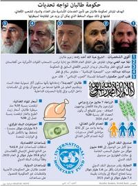 أعمال: حكومة طالبان تواجه تحديات infographic