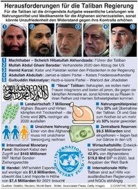 WIRTSCHAFT: Herausforderungen für die Taliban infographic