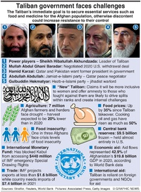 BUSINESS: Taliban faces challenges infographic