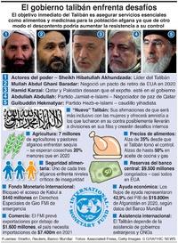 NEGOCIOS: El Talibán enfrenta desafíos infographic