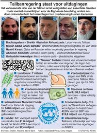 BUSINESS: Talibanregering staat voor uitdagingen infographic
