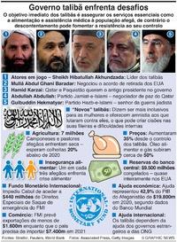 NEGÓCIOS: Os talibãs enfrentam desafios infographic