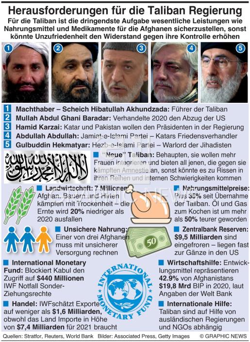 Herausforderungen für die Taliban infographic