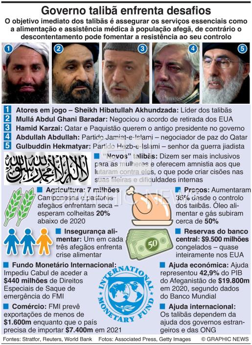 Os talibãs enfrentam desafios infographic