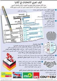 سياسة: كيف تجري الانتخابات في ألمانيا infographic