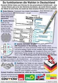 POLITIK: Wie das Wahlsystem in Deutschland funktioniert infographic