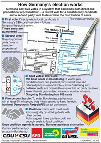 POLITICS: How German general election works infographic