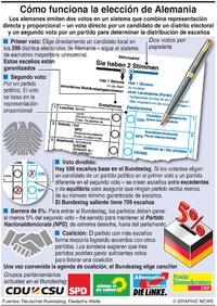 POLÍTICA: Cómo funciona la elección general alemana infographic