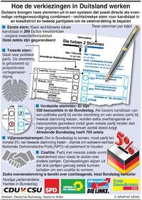 POLITIEK: Hoe de Duitse algemene verkiezingen werken infographic