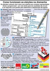 POLÍTICA: Como funcionam as eleições na Alemanha infographic