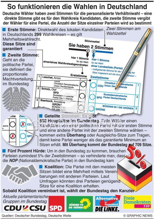 Wie das Wahlsystem in Deutschland funktioniert infographic
