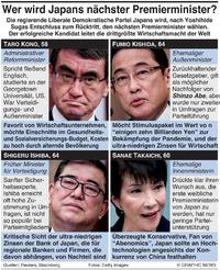 POLITIK: Kandidaten für Japans nächsten Premierminister infographic