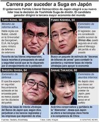 POLÍTICA: Candidatos a convertirse en premier de Japón infographic