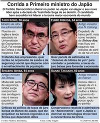 POLÍTICA: Candidatos a Pm do Japão infographic