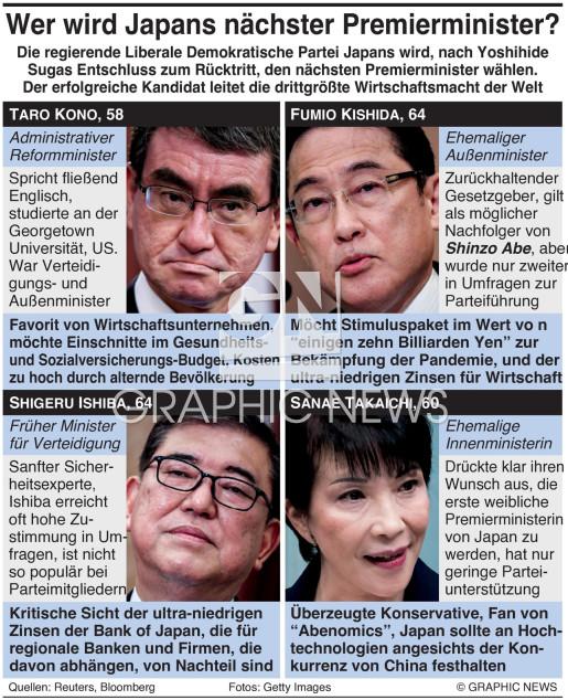 Kandidaten für Japans nächsten Premierminister infographic