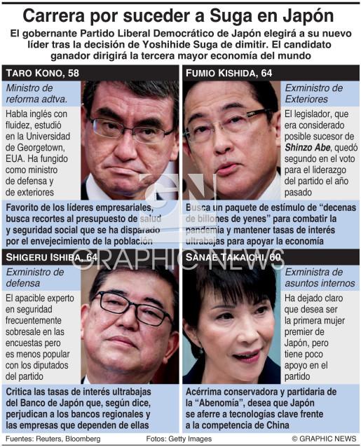 Candidatos a convertirse en premier de Japón infographic
