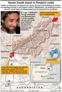 MILITARY: Taliban-aanval in Panjshir-vallei infographic