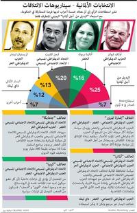 سياسة: الانتخابات الألمانية - سيناريوهات الائتلافات infographic