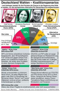 POLITIK: Deutsche Koalitionsszenarios infographic