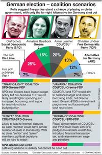 POLITICS: German coalition scenarios infographic