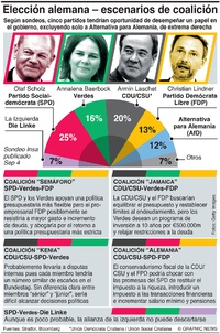 POLÍTICA: Escenarios de coaliciones en Alemania infographic