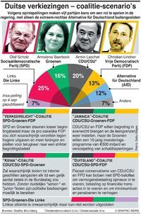 POLITIEK: Duitse coalitie-scenarios infographic